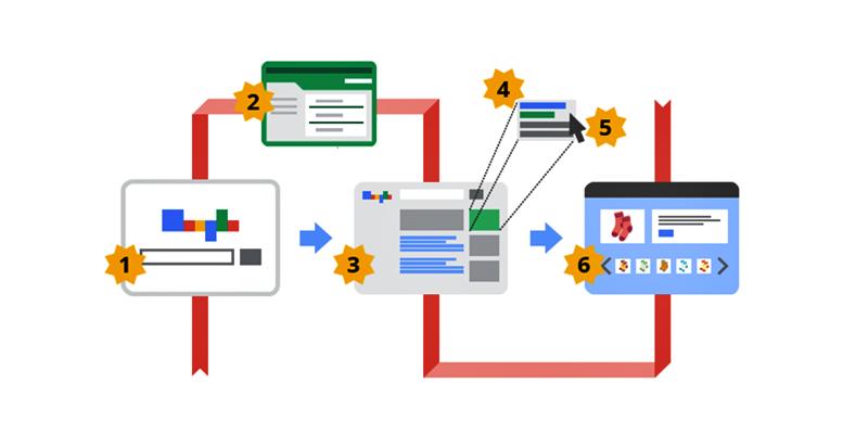 Google Adwords Nasıl Reklam Verilir?